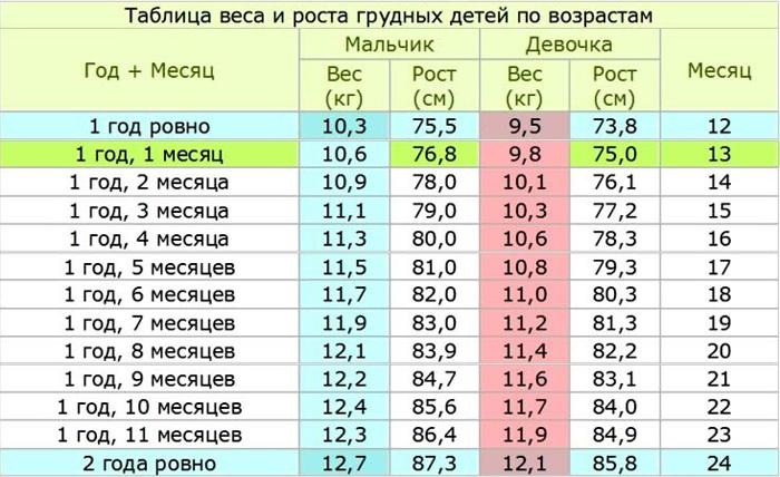 таблица прибавки веса у детей до года